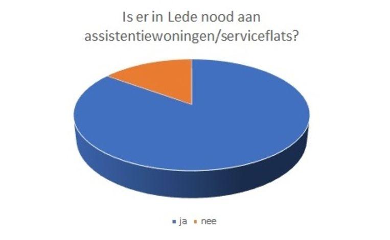 De meeste mensen vinden dat er in Lede wel degelijk nood is aan assistentiewoningen.