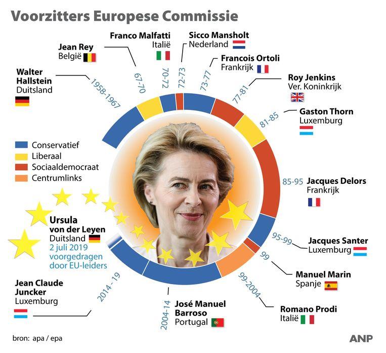 Von der Leyen is de eerste vrouw ooit aan het hoofd van de Europese Commissie.