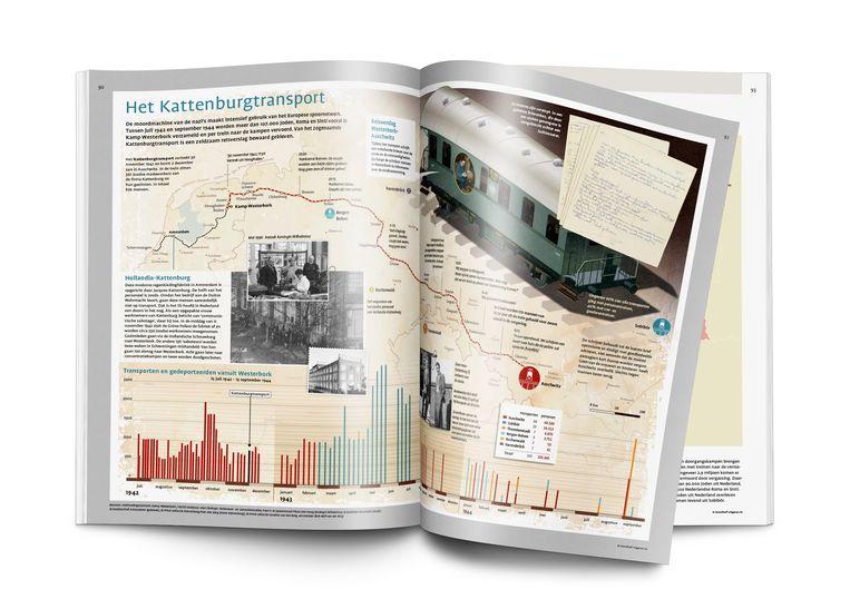 Het Kattenburgtransport, opgetekend in De Bosatlas van de Tweede Wereldoorlog. Een zeldzaam reisverslag is daarvan bewaard gebleven. Beeld