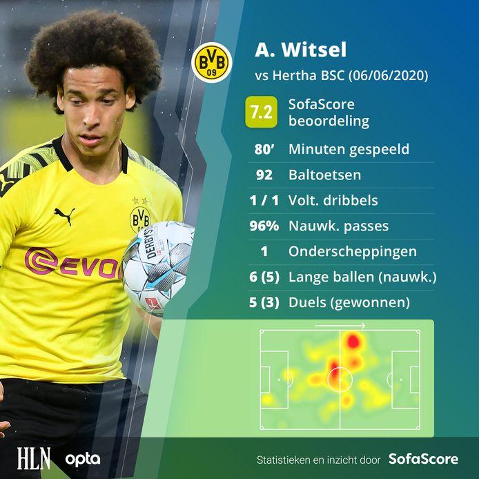 De wedstrijd van Axel Witsel in cijfers.