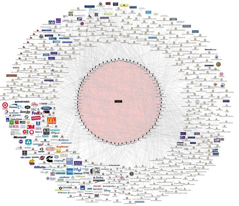 Grafische weergave van alle betrokkenen van de Bilderberggroep. Beeld nwotoday.com