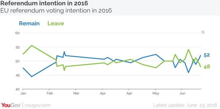 De voorspellingen van YouGov door de maanden heen. Beeld YouGov