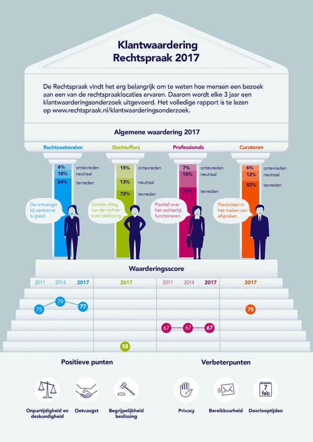Infographic Klantwaarderingsonderzoek 2017 Raad voor de Rechtspraak
