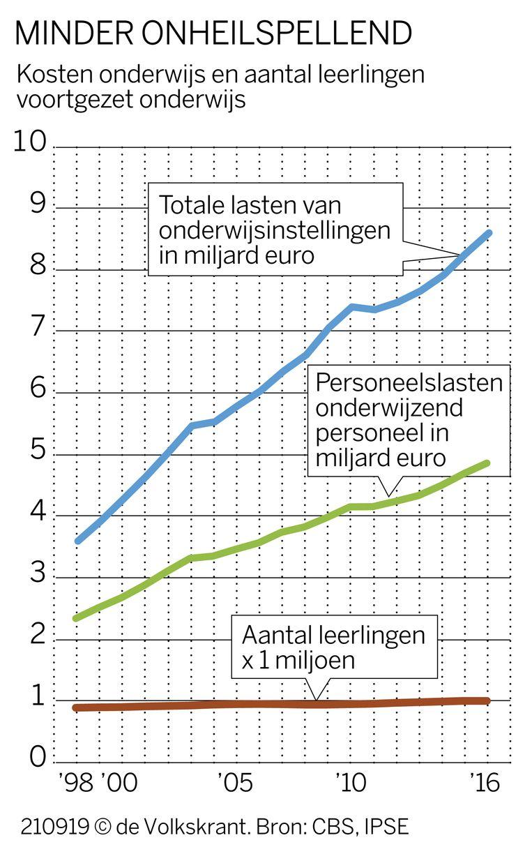 De grafiek van De Volkskrant. Beeld De Volkskrant (Bronnen: CBS, IPSE)
