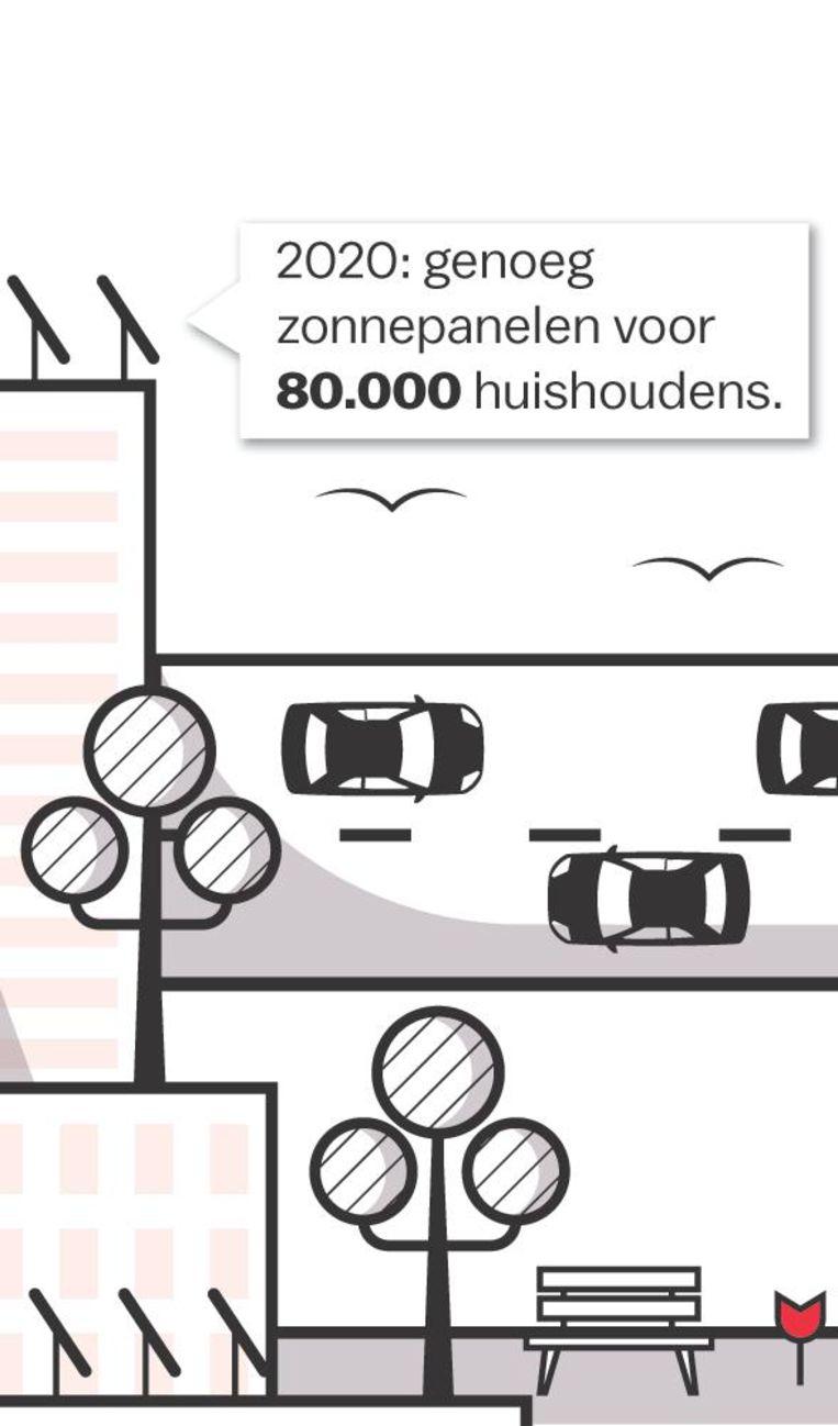 Per 2025 kan het dus echt in de richting gaan van zonnepanelen zover het oog reikt Beeld Laura Van Der Bijl/Jet de Nies