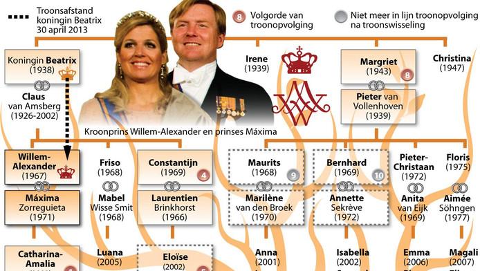 De stamboon van de koninklijke familie