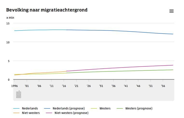 Bevolking naar migratie achtergrond. Beeld null