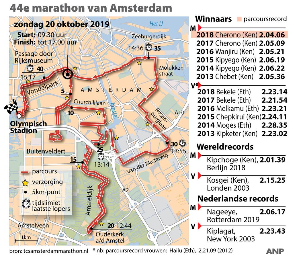 Marathon Amsterdam 2019.