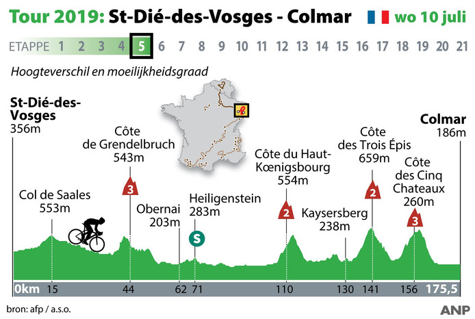 2019-06-26 14:36:58 Profiel Touretappe 5, St-Die-des-Vosges - Colmar woensdag 10 juli. ANP INFOGRAPHICS