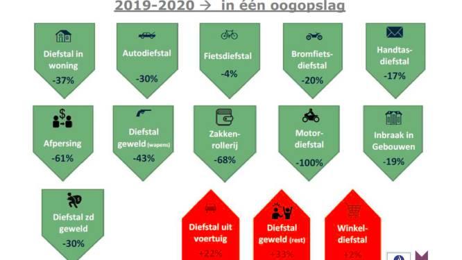 """Criminaliteit in Mechelen daalt opnieuw aanzienlijk, maar aantal winkeldiefstallen en auto-inbraken stijgt """"Corona heeft invloed gehad op de cijfers"""""""