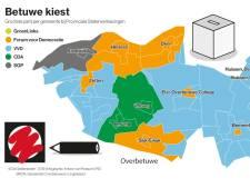 VVD heerst in de Betuwe, Forum scoort in dorpen