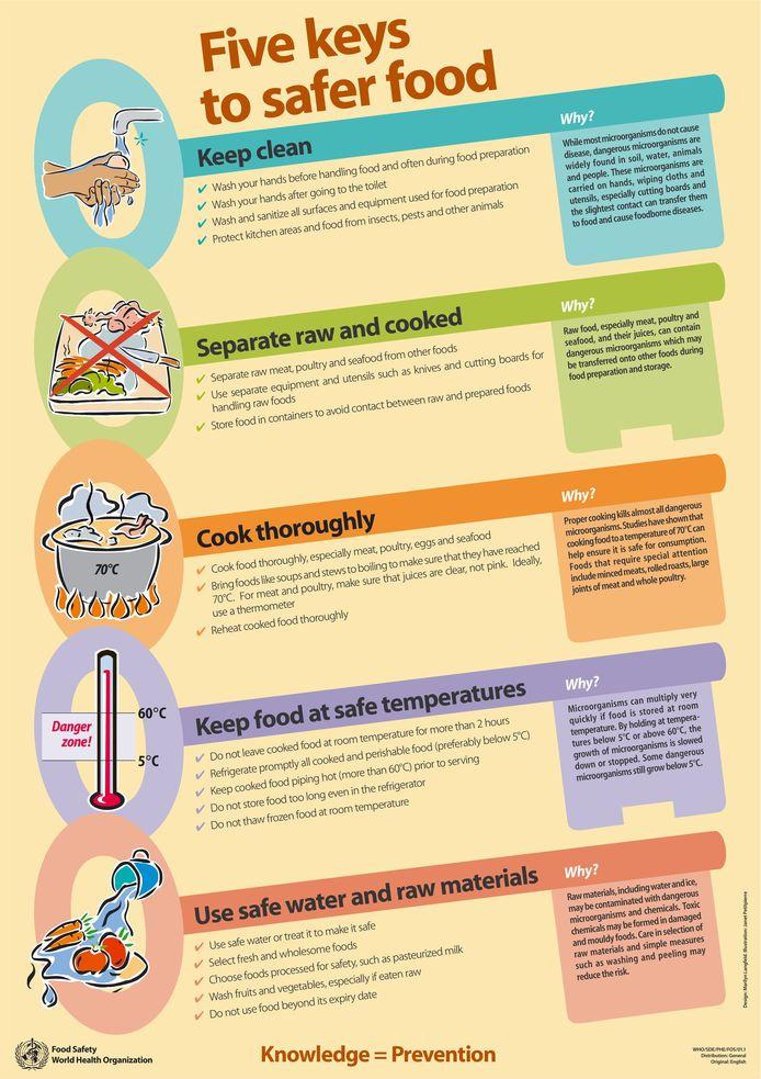 De vijf aandachtspunten voor veiliger eten volgens de World Health Organisation.