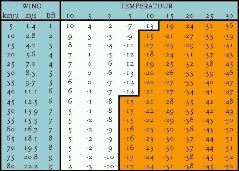 De tabel waarmee het KNMI en andere weerinstituten de gevoelstemperatuur berekenen. © KNMI Beeld