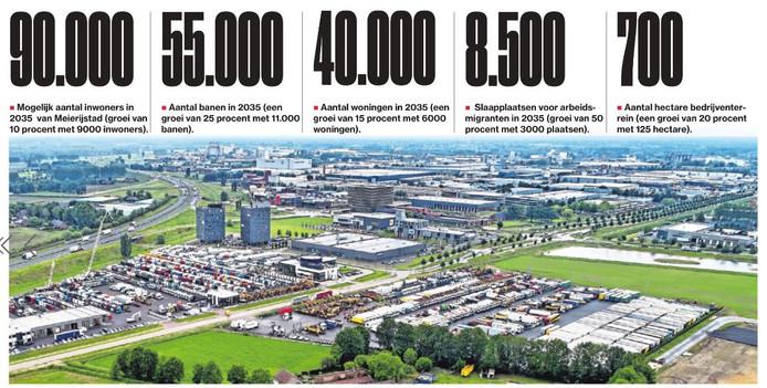 Meierijstad in enkele cijfers.
