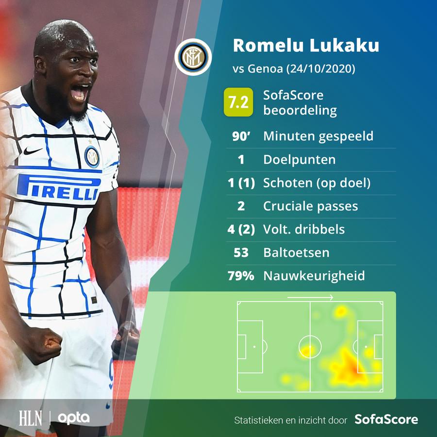 De statistieken van Lukaku tegen Genoa.