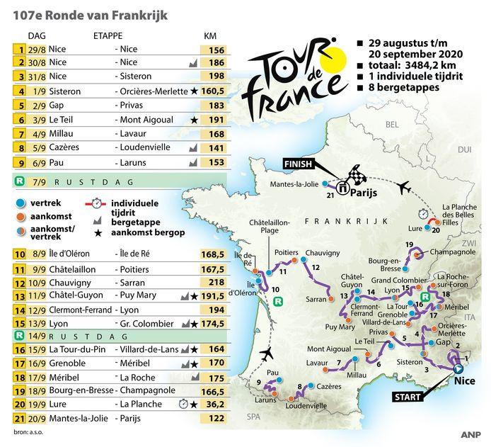 Het etappe en routeschema van de 107de Tour de France.