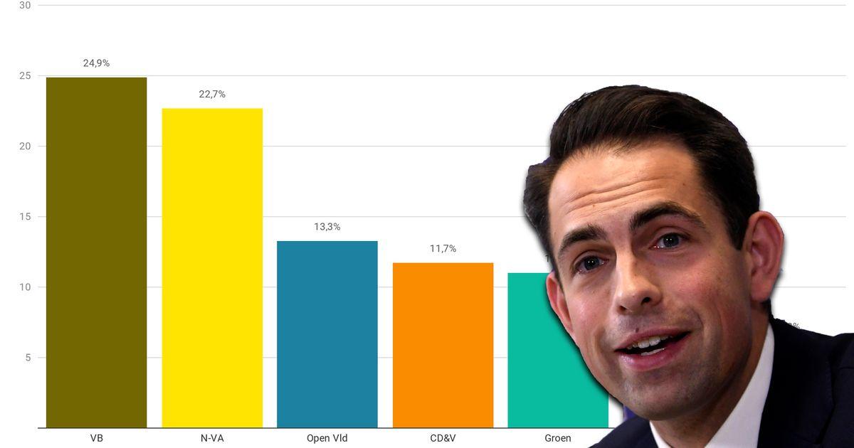 Pesquisa: Partido conservador, Interesse Flamengo, é o maior na Bélgica 22