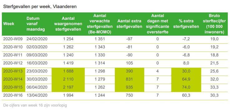 De berekening van de oversterfte in Vlaanderen.