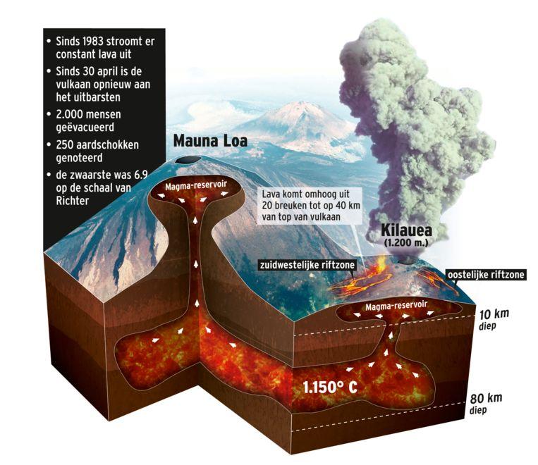 Dit gebeurt er in de meest actieve vulkaan van de wereld
