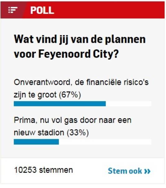67 procent van de stemmers vindt de plannen voor een nieuw stadion voor Feyenoord 'onverantwoord'.