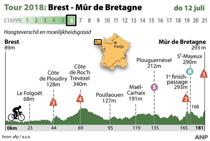 2018-07-06 14:43:15 Tour: profiel etappe 6 donderdag 12 juli 2018 Brest - Mur de Bretagne. ANP INFOGRAPHICS