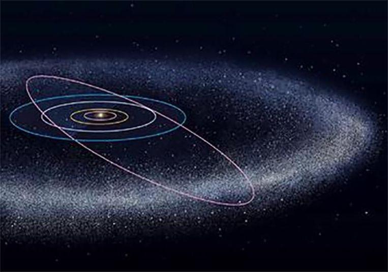De oortwolk rond ons zonnestelsel