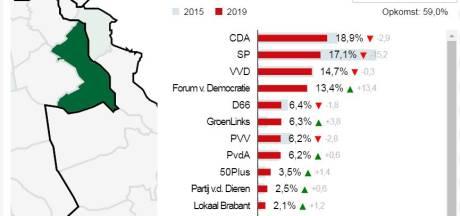 CDA grootste in  Boxmeer, SP gehalveerd