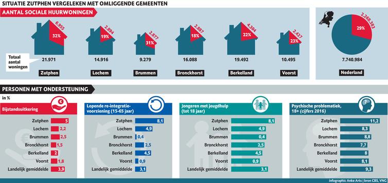 Zutphen vergeleken met omliggende gemeenten. Veel sociale huurwoningen en gemiddeld gezien meer personen met ondersteuning.