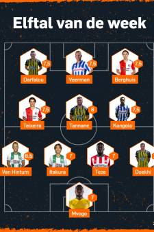Vitesse is hofleverancier voor Elftal van de Week