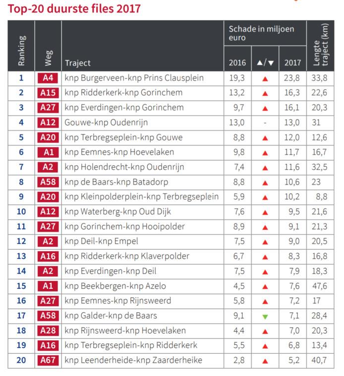 De top 20 van duurste Nederlandse files