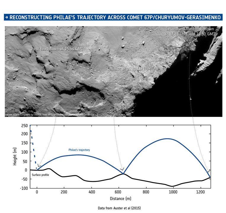 De route die komeetverkenner Philae vermoedelijk al stuiterend aflegde na de landing op komeet 67P/Churyumov-Gerasimenko. Beeld ESA