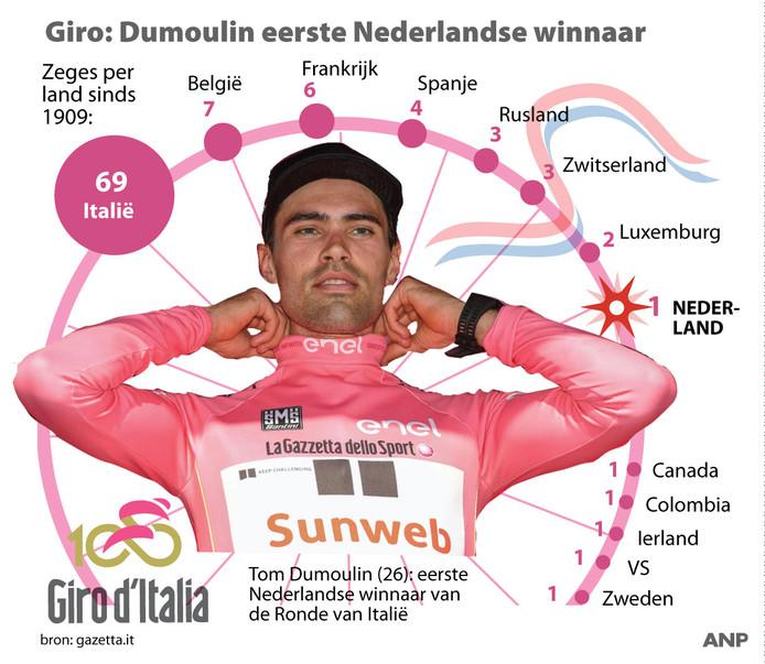 Tom Dumoulin is de eerste Nederlandse Giro-winnaar in honderd edities.