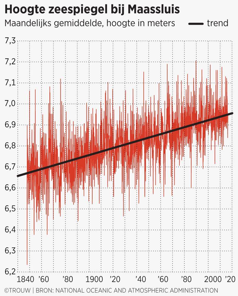 Data van de getijmeter van Maassluis Beeld trouw