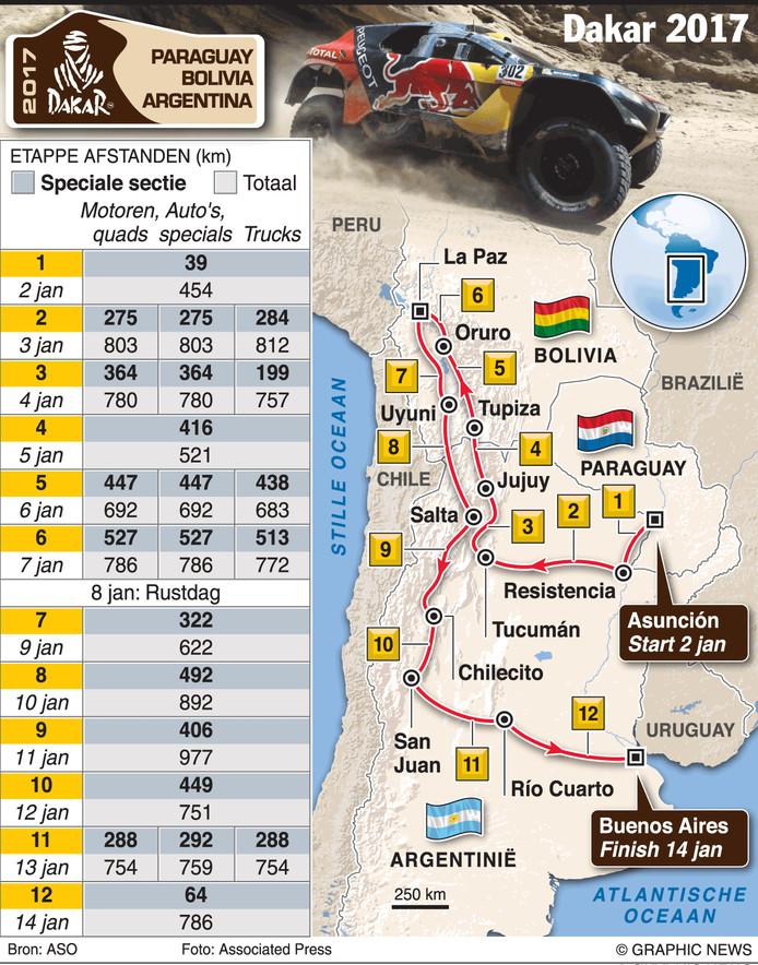 Dakar route