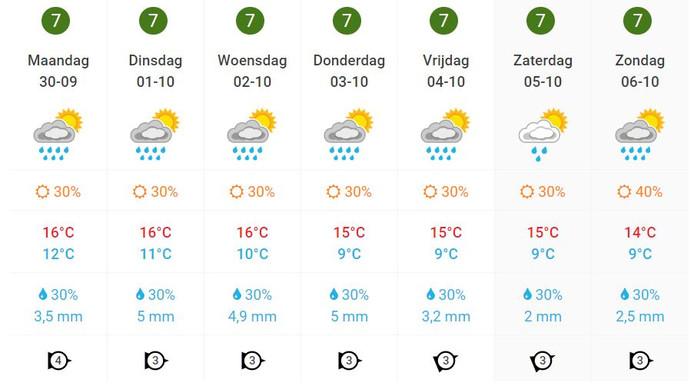 De weersverwachting voor volgende week