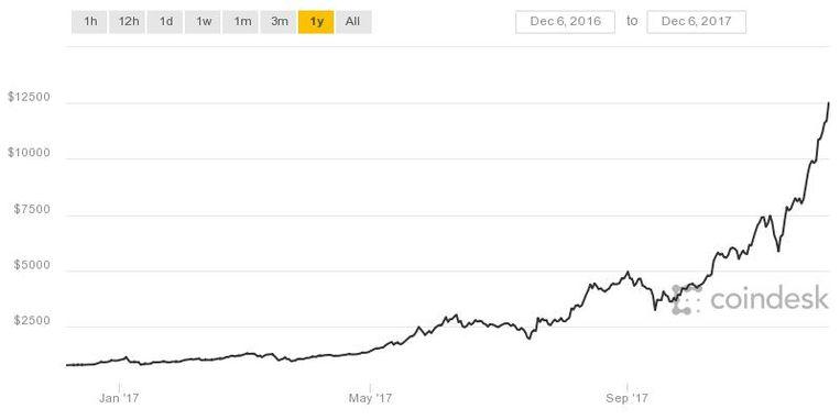 De bitcoinkoers van het afgelopen jaar.
