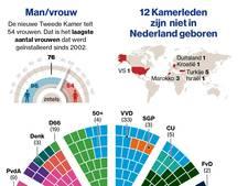 Debutantenbal in de Kamer: 71 nieuwe leden