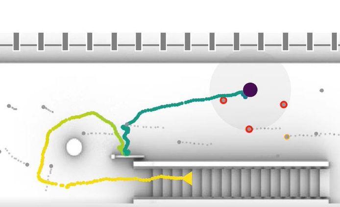 Het algoritme reconstrueert de looppaden van alle voetgangers op het perron. Daarop kunnen hotspots worden gedefinieerd waar de 1,5 meterregel vaak wordt overschreden.