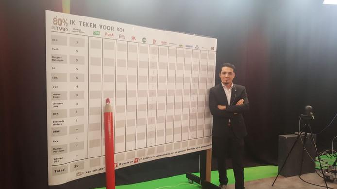 Enes Sariakçe voorspelt dat zijn partij 4 zetels krijgt. D66 blijft de grootste partij.