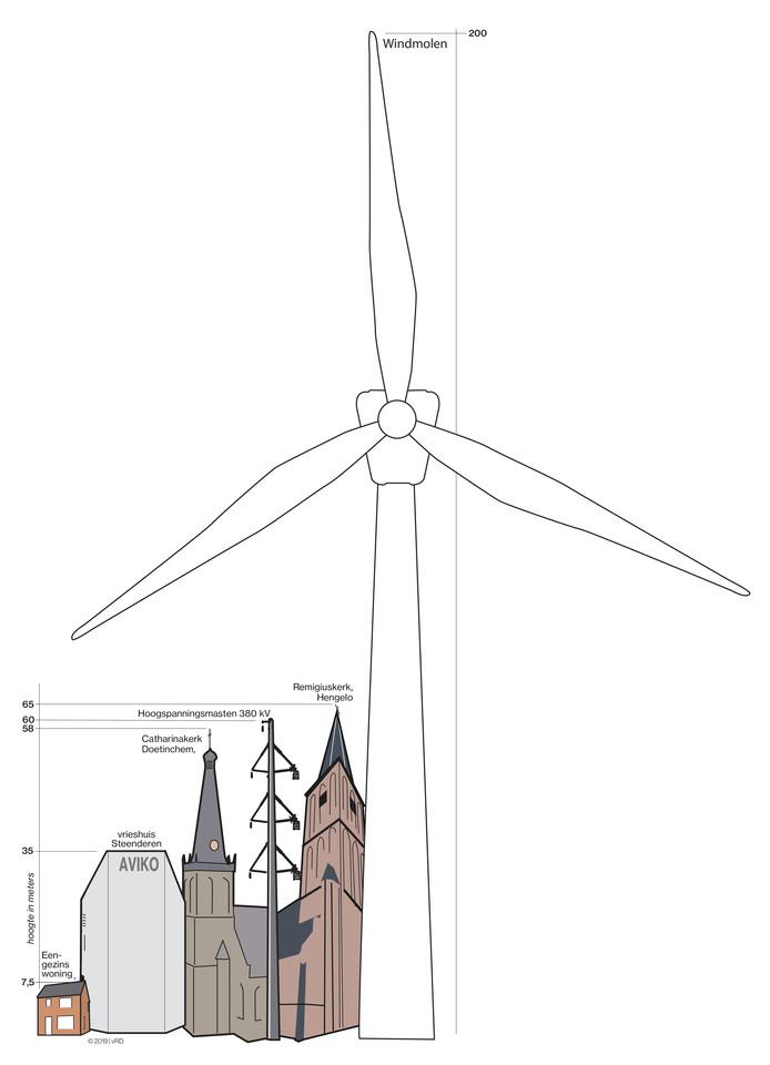 Zo hoog zouden de windmolens in Bronckhorst worden, in vergelijking met andere bekende bouwwerken in de Achterhoek.