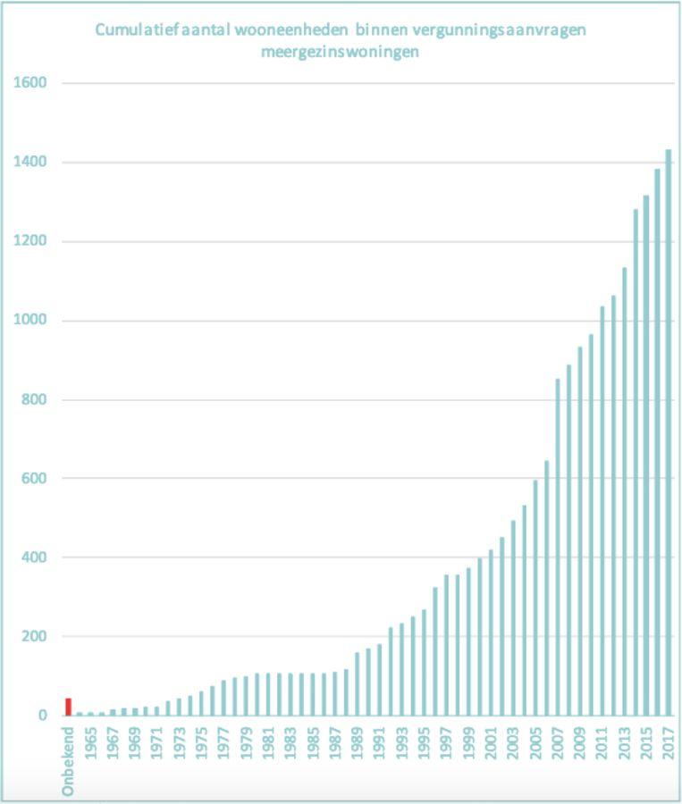 Op deze curve zie je hoe er meer en meer appartementsgebouwen gebouwd worden in Aalst en deelgemeenten.