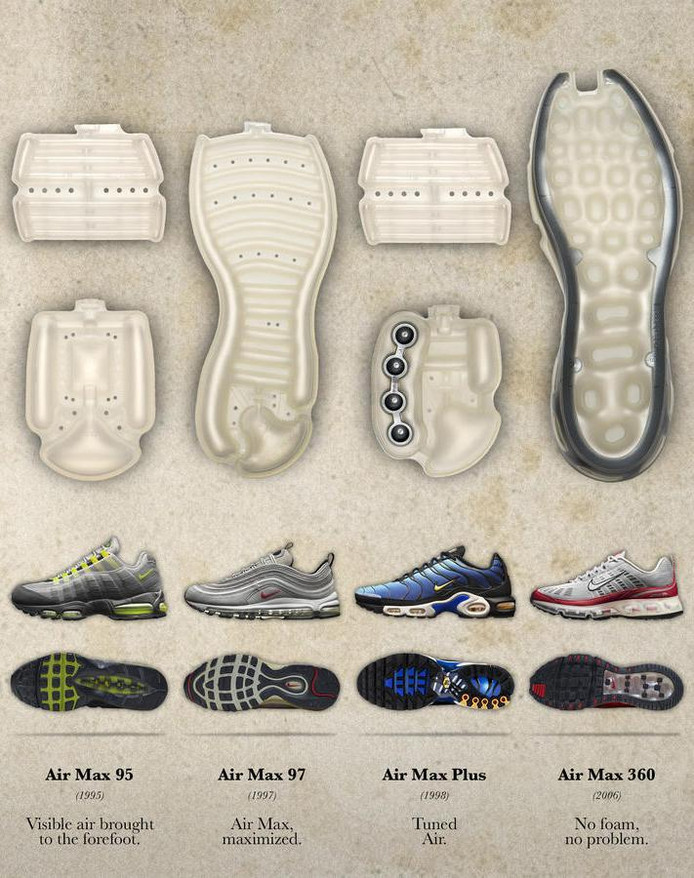 Nike Air Max, 30 ans de culte, de pénurie et de rhabillage ...