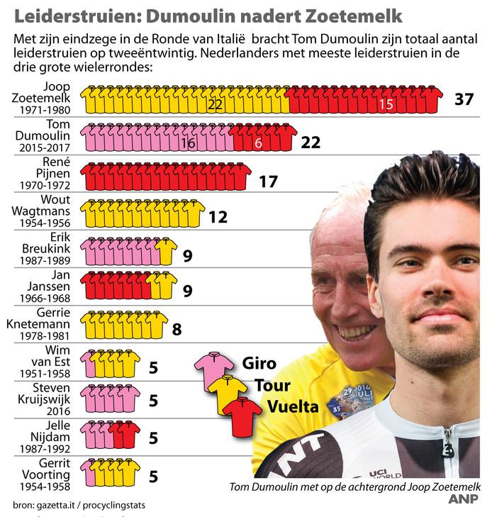 Leiderstruien: Dumoulin nadert Zoetemelk. Overzicht Nederlanders met de meeste leiderstruien in de drie grote wielerrondes.