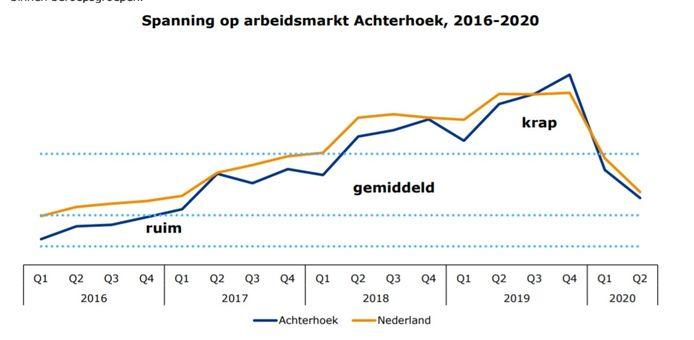 Krapte op de arbeidsmarkt in de Achterhoek