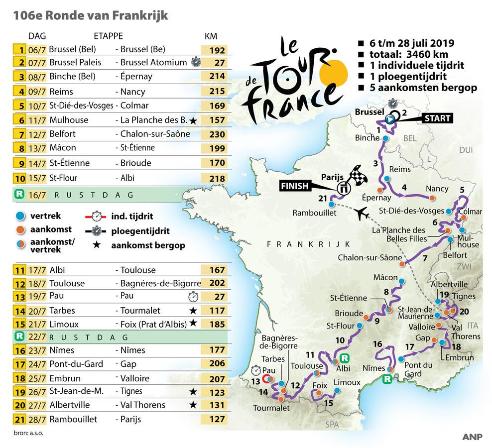 Etappeschema Ronde van Frankrijk 2019.