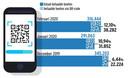 Cijfers over gebruik QR-code bij betalen van boetes.