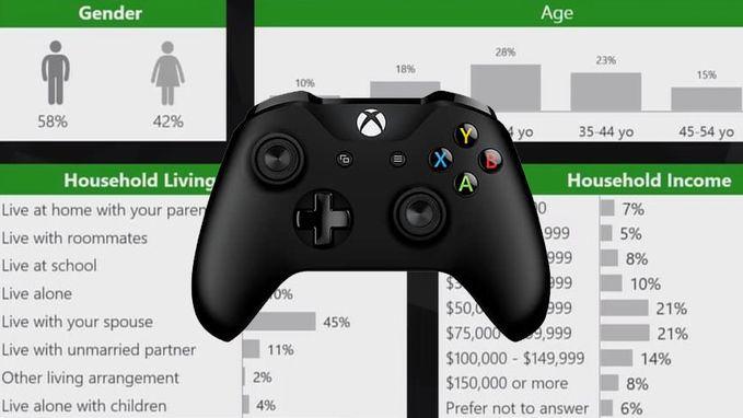 Gemiddelde gamer is 33 jaar en verdient goed