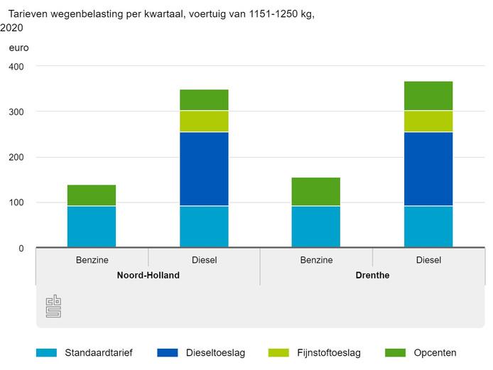 De verschillen in provinciale opcenten tussen Noord-Holland en Drenthe.