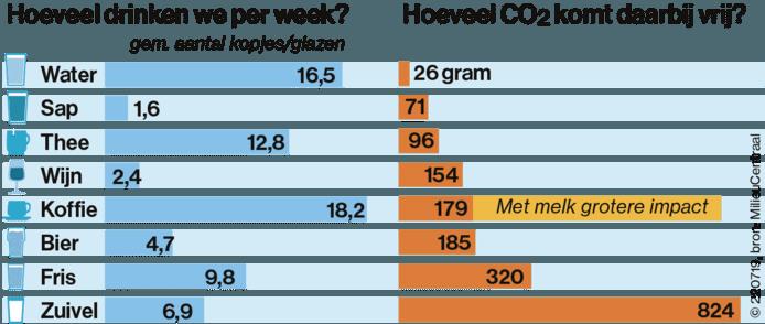 CO2-uitstoot per drankje.