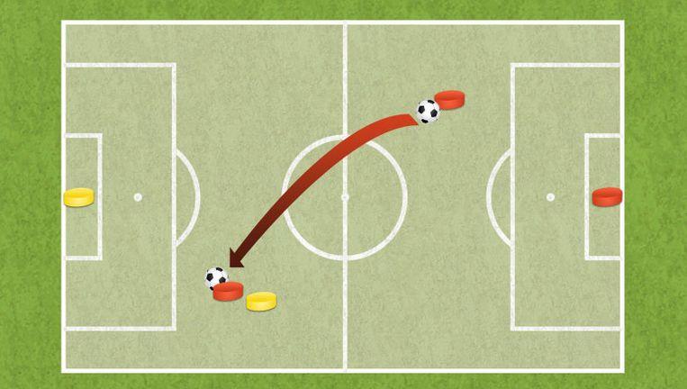 Buitenspel: op het moment dat een pass van een teamgenoot vertrekt en de aanvaller achter de verdediger van het andere team staat, is er sprake van buitenspel.